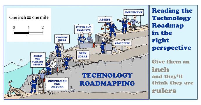 technology roadmap perspective 1 in=1mi
