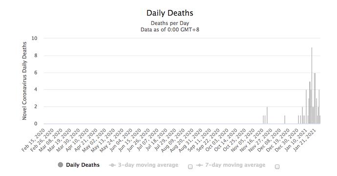 Gib deaths 27:1:21 worldometer