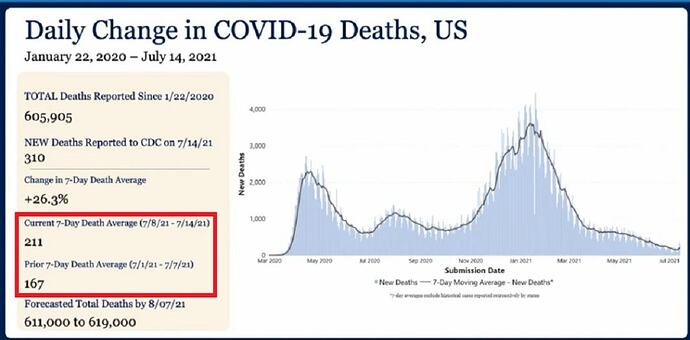 Daily-Change-in-COVID-19-Deaths