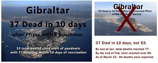 37 not 53 Dead in Gibraltar