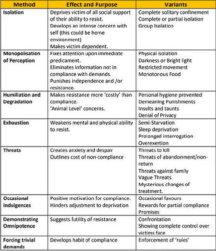 Biderman's Chart of Coercion