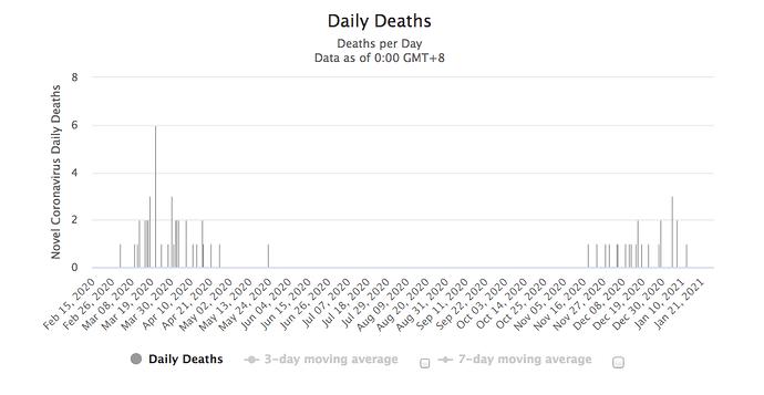 San Marino Deaths worldometer