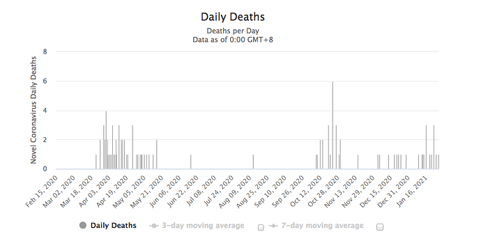 Andorra deaths worldometer