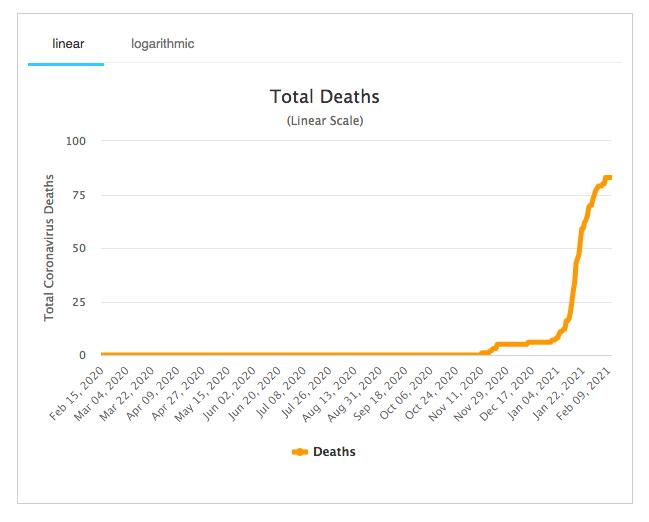 Gib deaths Worldometer