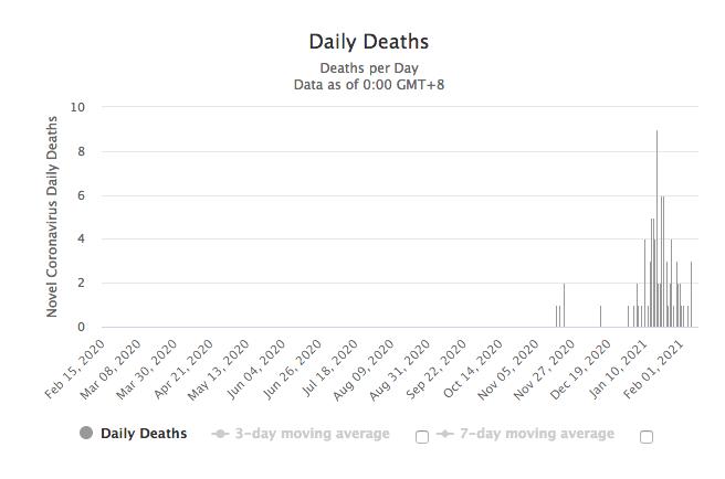 Gib deaths Feb7