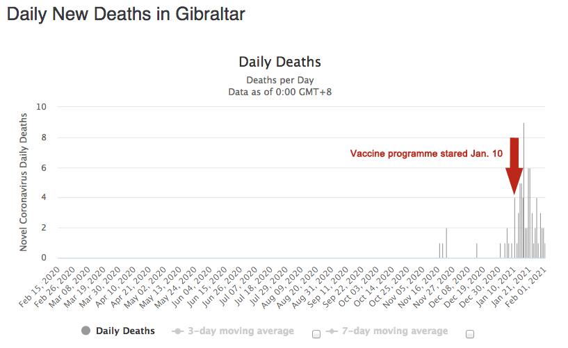 Gib deaths 79